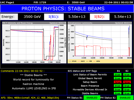 Just after midnight on April 22, the LHC set a new world record for instantaneous luminosity at a hadron collider. The peak can be seen at the far right of the luminosity plot. (Image courtesy of CERN.)