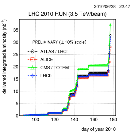 Graph showing the rise in luminosity at the LHC